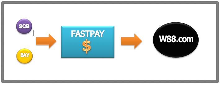 Banner-Blog-Main-FastPay-TH